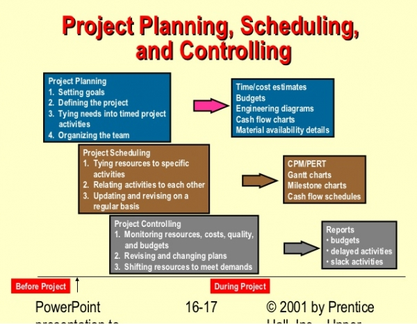 Project Planning, Scheduling and Cost Management :40529 -