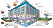 Design, Operation And Maintenance Of Building Systems Course