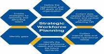 Training on Healthcare Strategic Management Skills