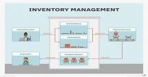 Effective Inventory Control and Cost Management