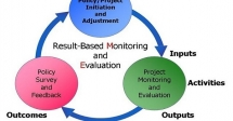 Training on Result Based Monitoring and Evaluation