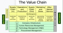 Training Course on Value Chain Development and Market Linkages